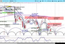 s&p 500 index stock market correction forecast investing chart december 16