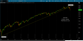 s&p 500 index stock market correction investing chart long term trend line break