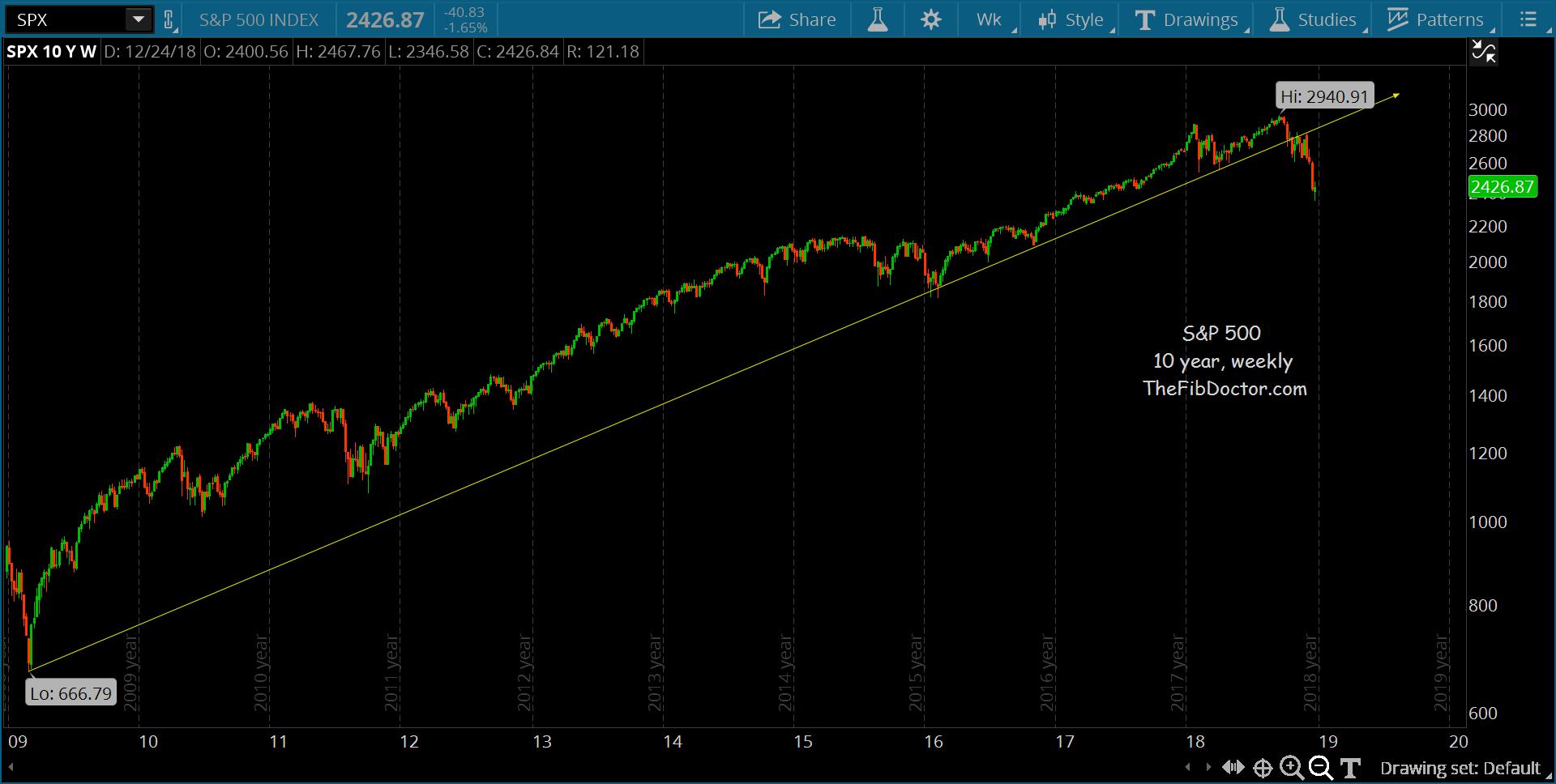 s&p 500 index stock market correction investing chart long term trend line break