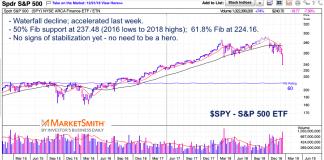 s&p 500 index stock market decline correction price targets fibonacci support