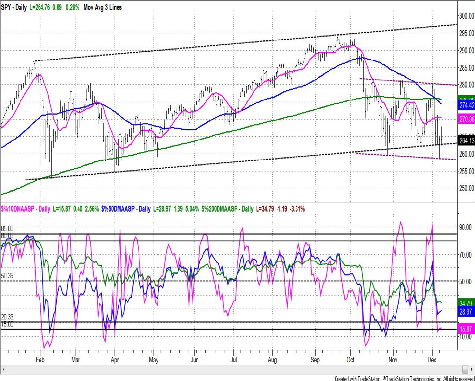 s&p 500 index stock market reversals dangerous correction chart_december 11