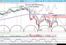 s&p 500 index stock markey cycles correction lower decline target chart