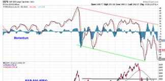 s&p 500 index trading stock market corrrection chart analysis week december 21