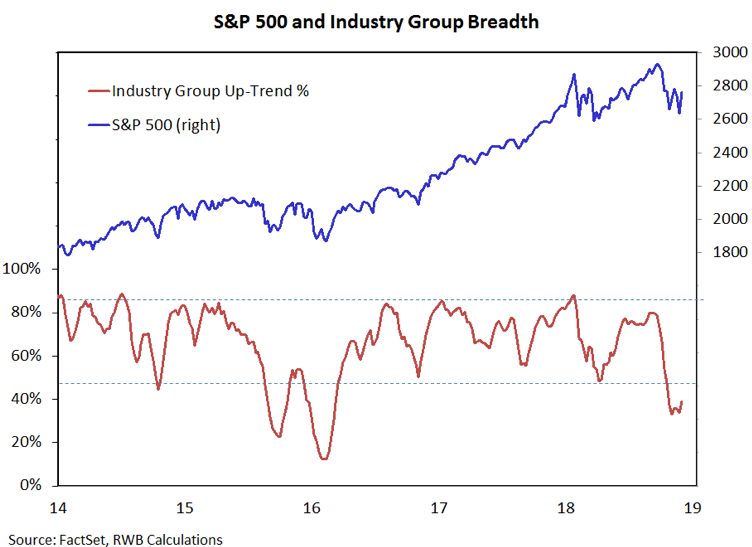 s&p 500 industry group breadth stock market correction weakness stocks_forecast year 2019