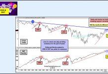 s&p 500 stock index bear market indicators correction decline_20 december 2018