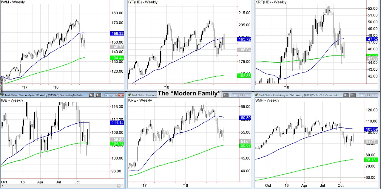 stock market correction charts major us indexes analysis investing december 7