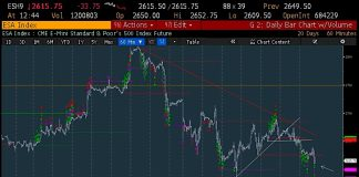 stock market futures decline correction new lows december 14 investing chart