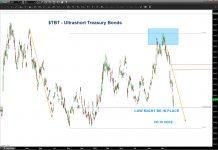 tbt ultra short treasury bonds chart price analysis correction december 21