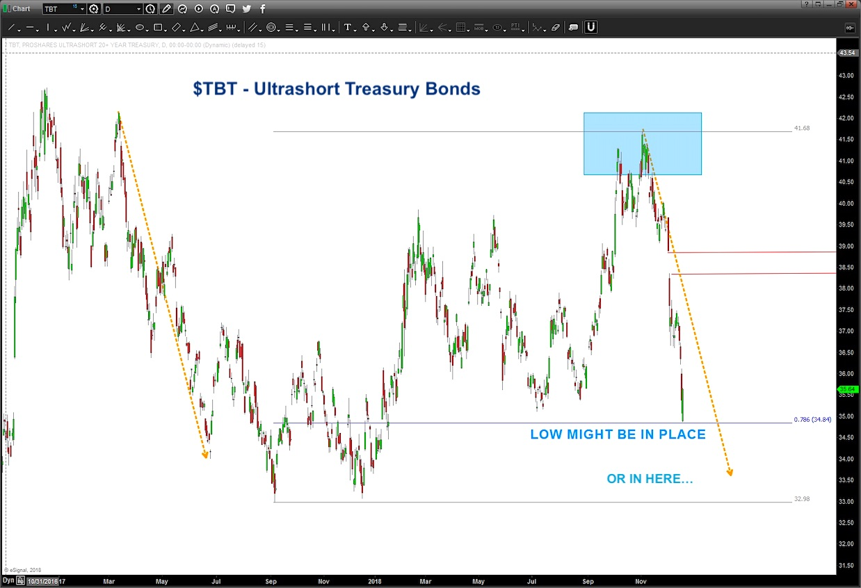 tbt ultra short treasury bonds chart price analysis correction december 21
