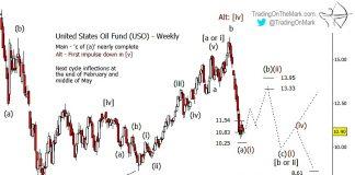 united states oil etf uso elliott wave forecast bottom chart_december 17
