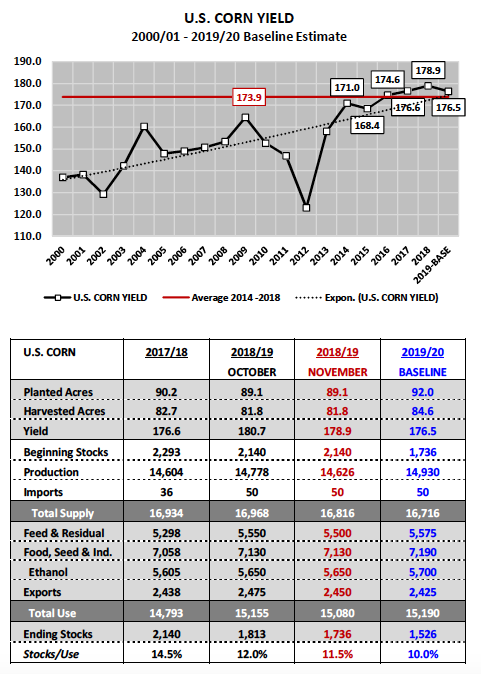 us corn yield market forecast year 2019