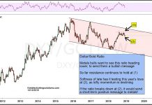 us dollar gold ratio analysis bullish indicator chart_december 13