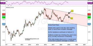 us dollar gold ratio analysis bullish indicator chart_december 13