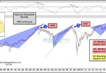 valu line geometric stock market correction bearish wedge chart