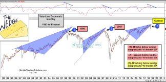 valu line geometric stock market correction bearish wedge chart