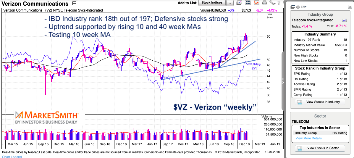 verizon stock research weekly chart bullish strength up trend december 7