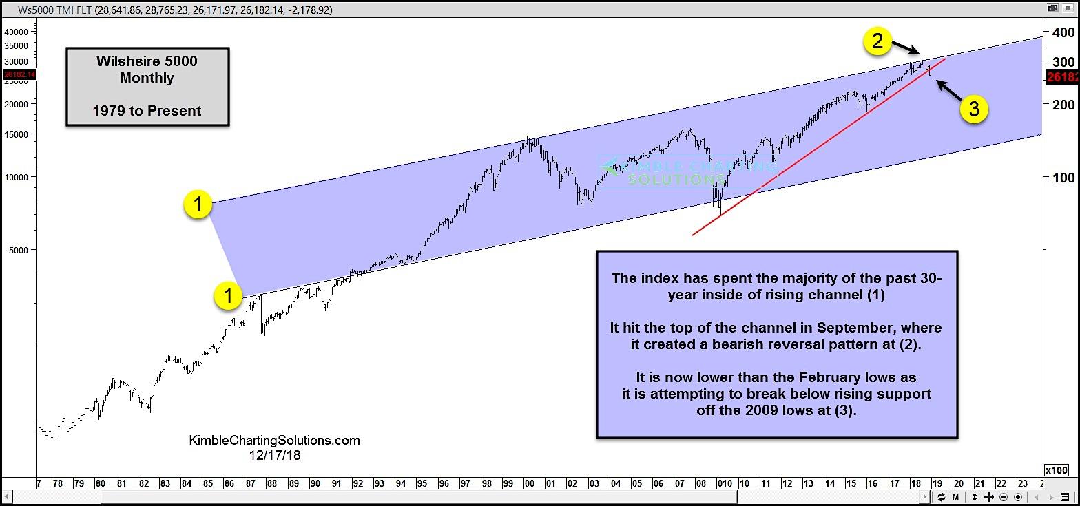 wilshire 5000 stock market index correction breakdown lower bearish_december 18