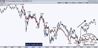 10 year german treasury yields trends analysis chart january 14