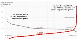average annual growth middle upper class economy_new york times