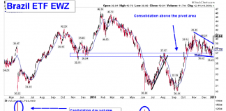 brazil etf ewz investing research outlook breakout higher_january 2