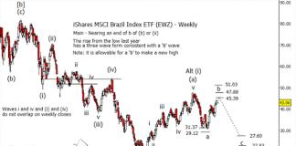 brazilian stocks etf ewz elliott wave forecast year 2019 chart news image