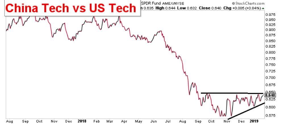 china technology stocks performance versus us tech bullish january 2019