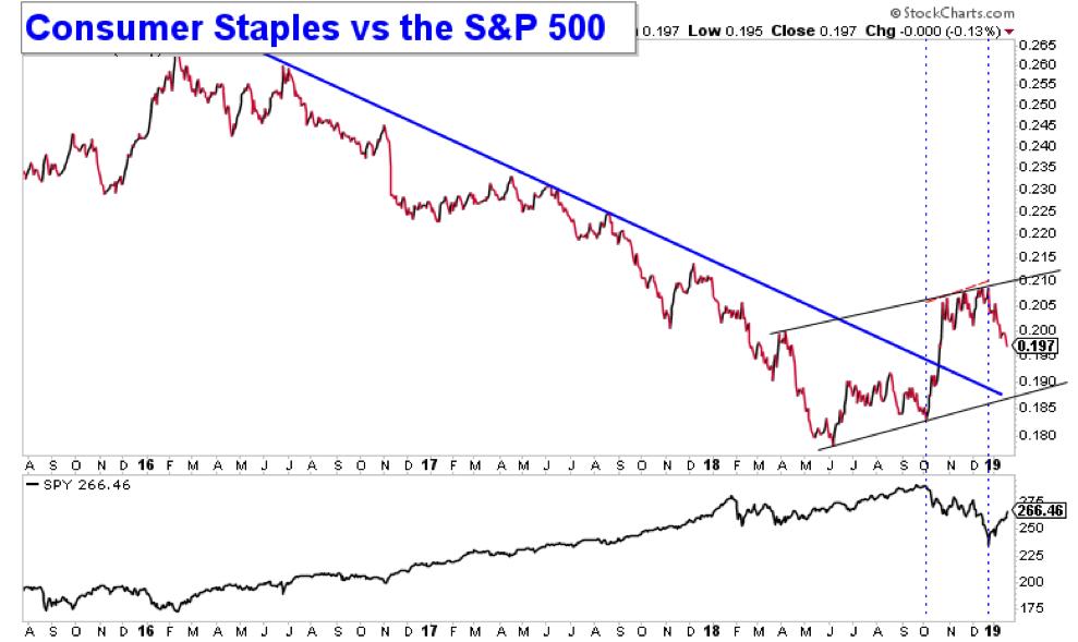 consumer staples sector stocks performance versus sp 500 bullish january 2019