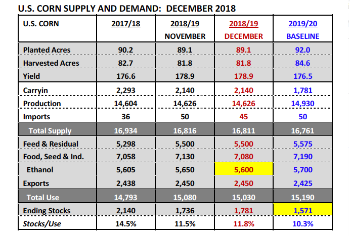 U S  Corn Market Outlook: Analyzing The Soybean Price Ratio