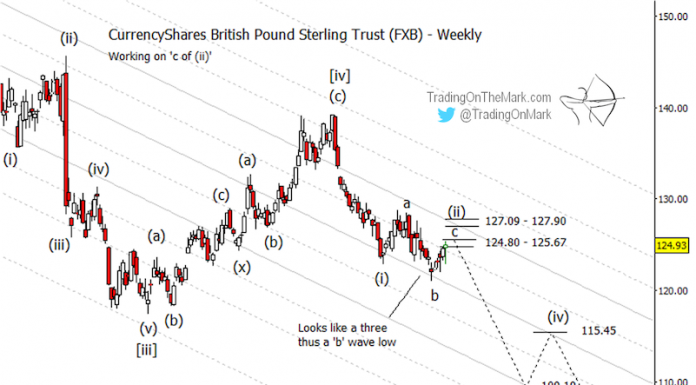 currency shares british pound sterling year 2019 elliott wave forecast chart fxb analysis