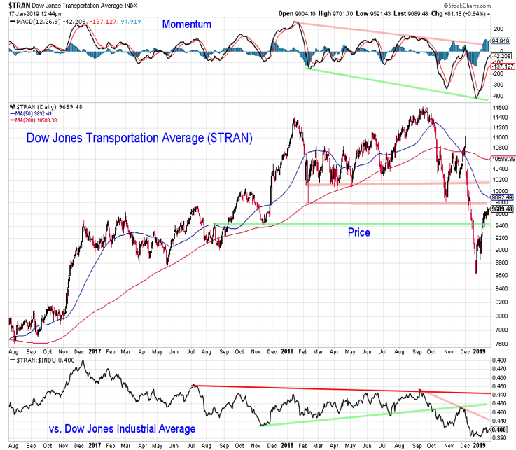 dow jones transportation average price resistance analysis stock market correction january 18