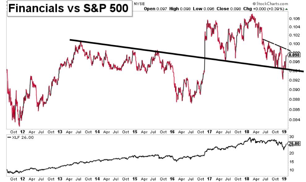 financial sector stocks performance versus stock market bearish january 2019