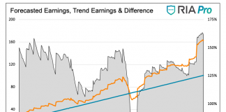 forecasted earnings vs actual trend earnings and difference chart 20 years stock market