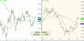 gold etf gld price analysis investing research trends january 23