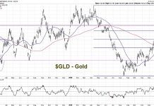 gold gld price analysis chart rally higher bullish forecast year 2019