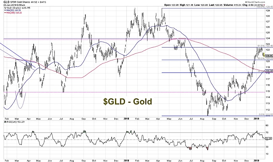 Is It Time to Consider Adding Gold to Your Portfolio? - See It Market