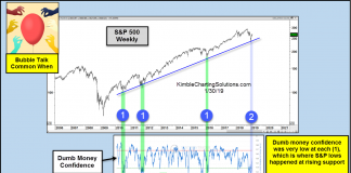 investor confidence lows stock market correction bottom sp 500 chart_31 january 2019