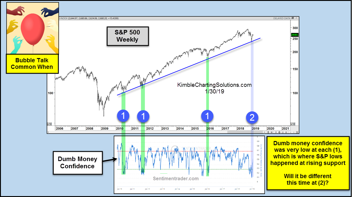 investor confidence lows stock market correction bottom sp 500 chart_31 january 2019