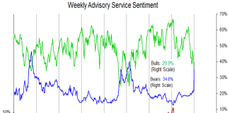 investor sentiment extreme early january chart year 2019 stock market correction