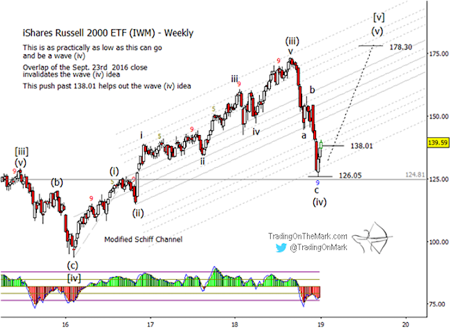 ishares russell 2000 iwm elliott wave forecast year 2019 rally chart