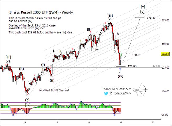 ishares russell 2000 iwm elliott wave forecast year 2019 rally chart