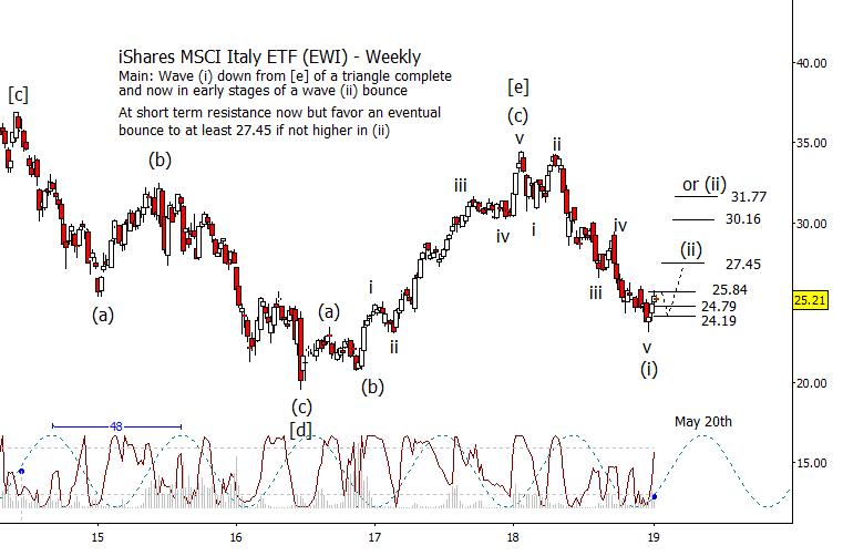italy etf ewi elliott wave analysis investing forecast chart_january year 2019
