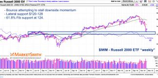 iwm russell 2000 etf weekly chart decline analysis - december 31