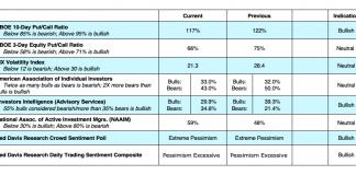 january 2019 us equities options market indicators vix cboe bullish chart