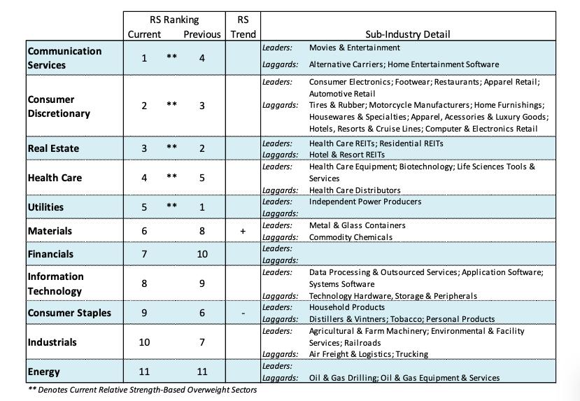 january year 2019 stock market sectors ranking performance analysis