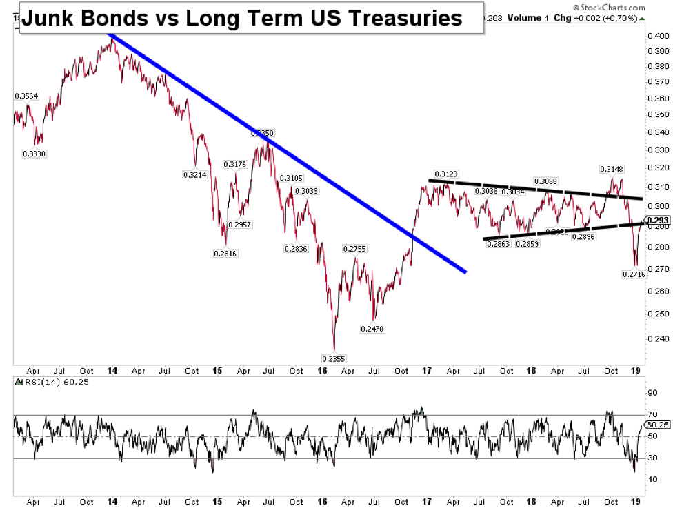 junk bonds jnk performance versus treasuries tlt bearish chart january 2019