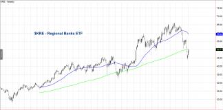 kre regional banks etf stock chart analysis week january 14