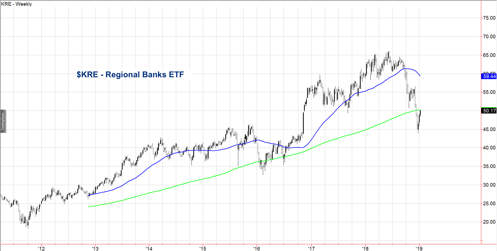 kre regional banks etf stock chart analysis week january 14