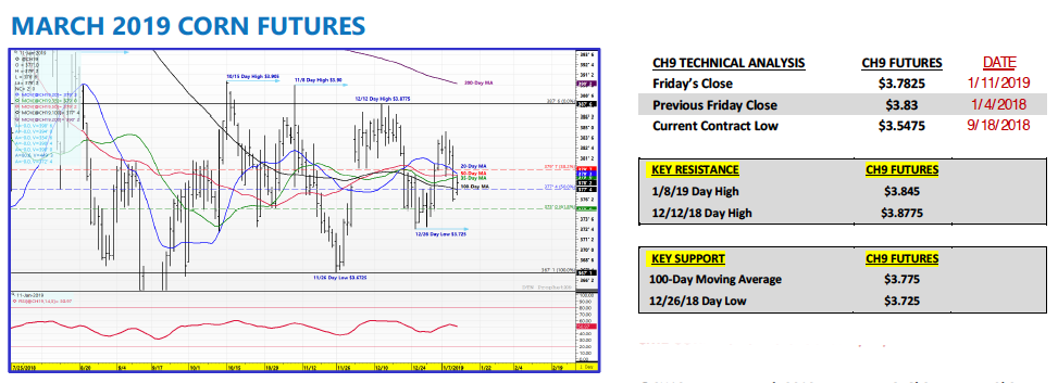 march 2019 corn futures trading analysis chart_week january 14