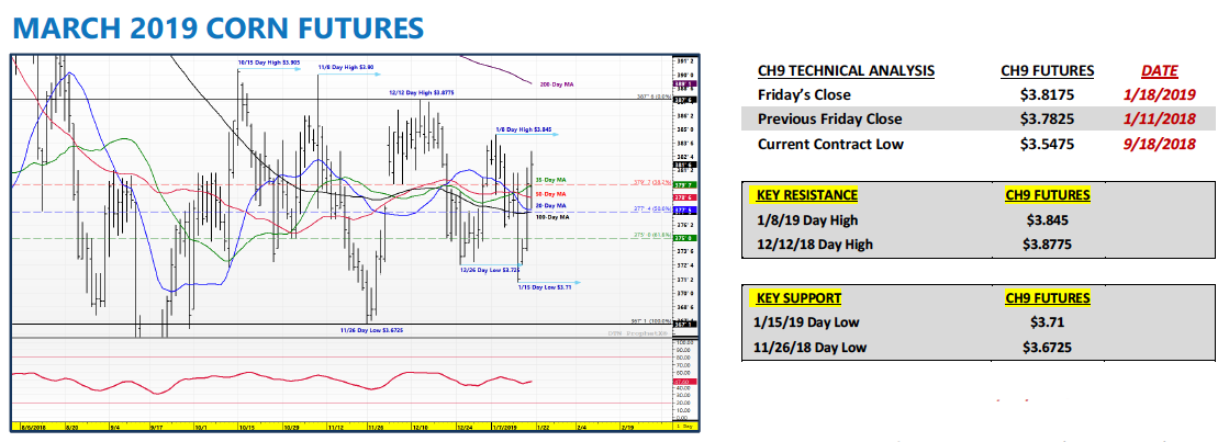 march 2019 corn futures trading range price analysis research week january 21