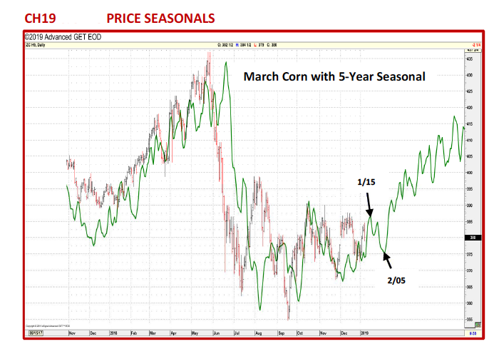 march corn futures seasonals chart january_5 year